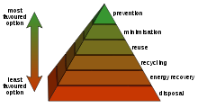 220px-Waste_hierarchy.svg