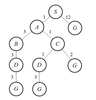 searchTree